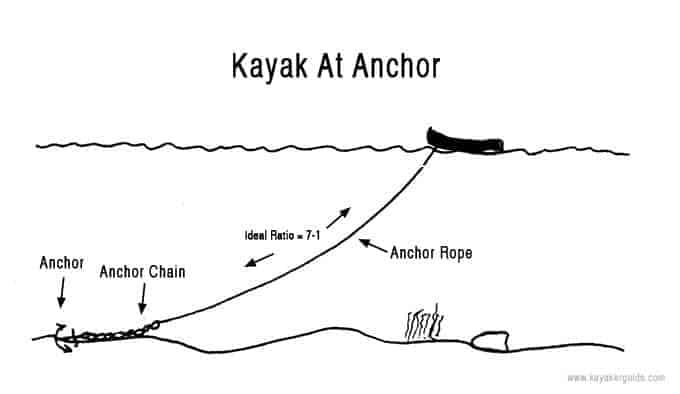 Achor Rope To Water Depth Ratio