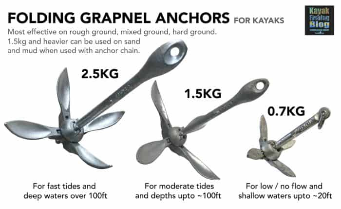 Correct Anchor Weight